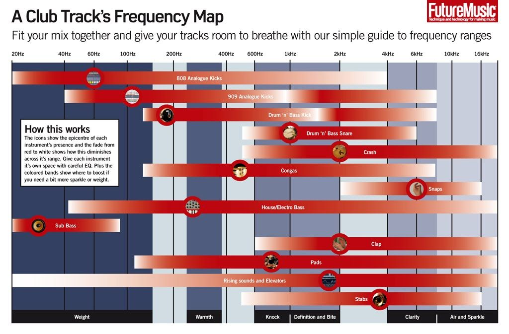 this is a frequency chart for kick drum snare hi hats cymbals bass vocals piano electric. Black Bedroom Furniture Sets. Home Design Ideas
