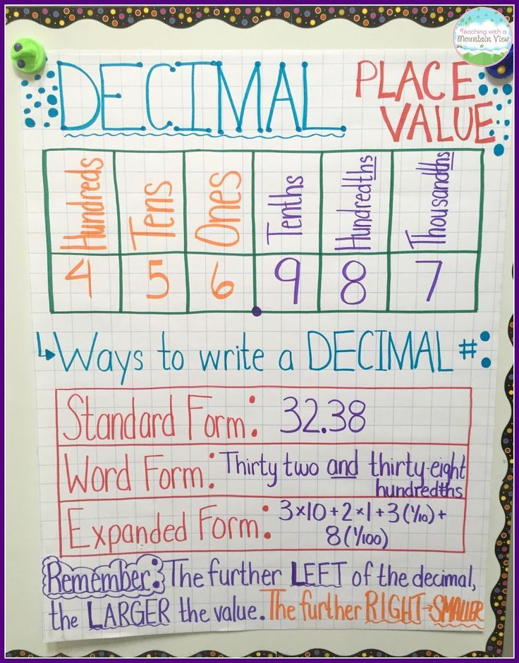 Decimal Place Value Resources Teaching Ideas Anchor Charts