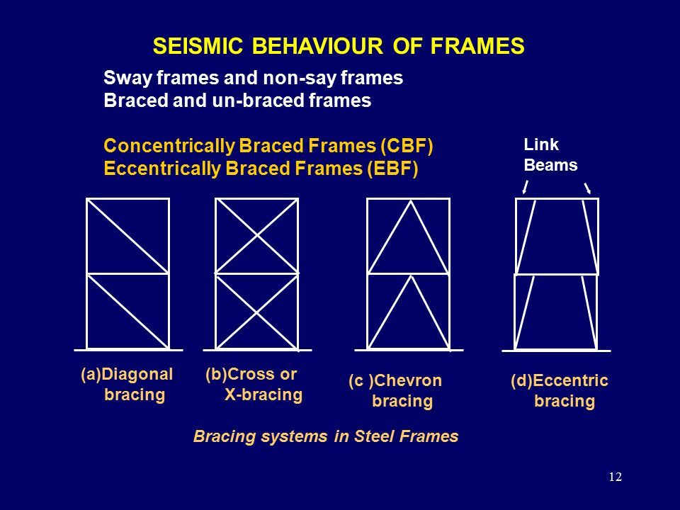 Image result for eccentrically braced frame definition | ARE test ...