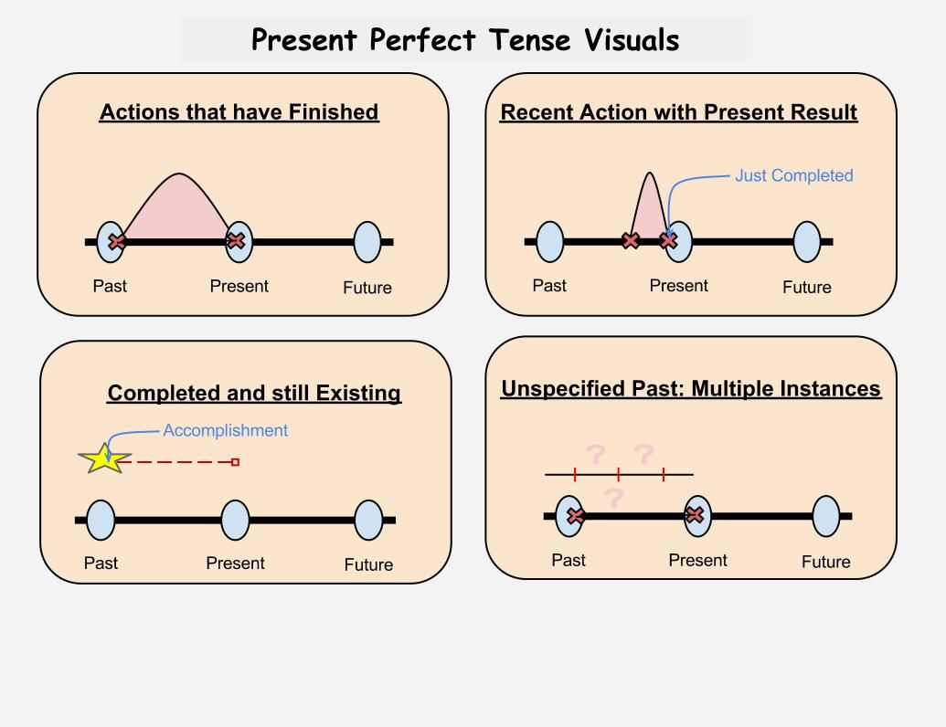 present perfect continuous - Google Search | Tenses | Pinterest ...