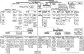 military organization chart template