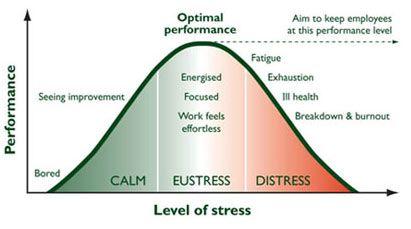 early raises stress levels - 655×373