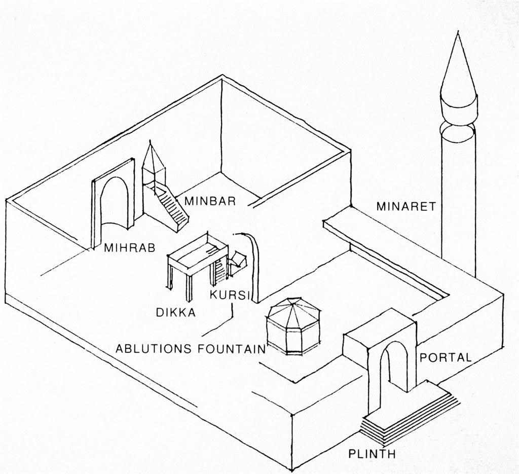 Diagram Of A Mosque With Labels