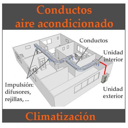 Medidas De Equipos De Aire Acondicionado Central Para