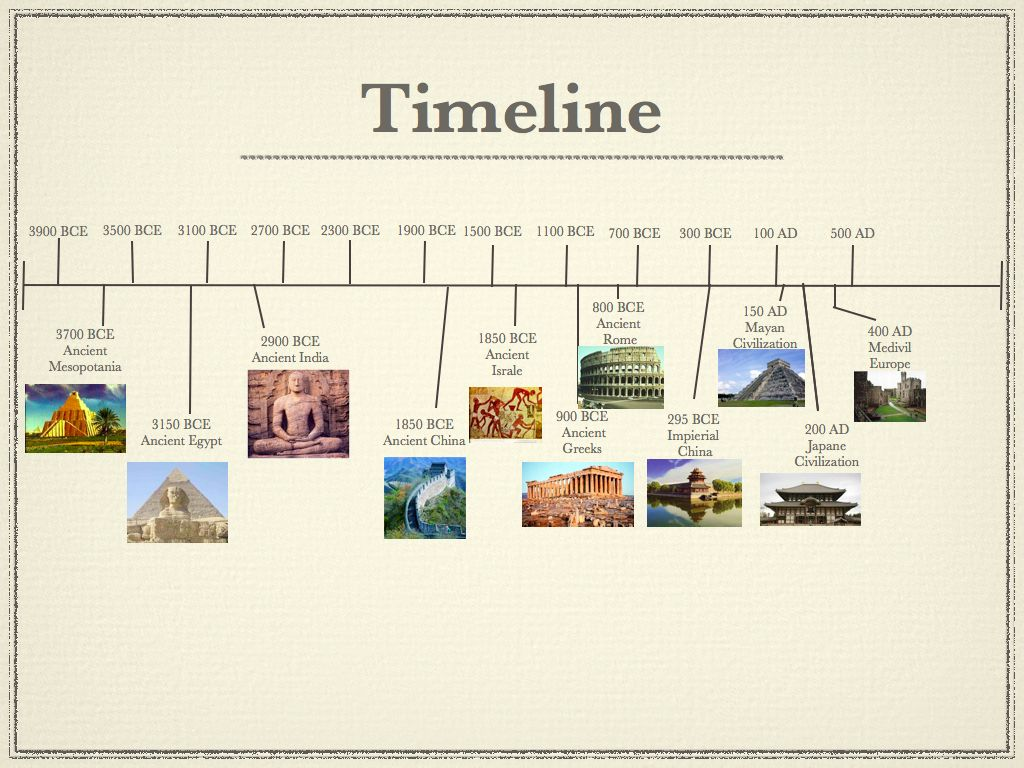 Timeline Of Ancient Civilizations