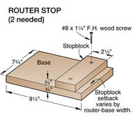 Routing a stopped profile can be as simple as clamping a stopblock to the workpiece and routing up to it. But what happens when the position of the stopped profile puts the stopblock off the end of the piece? Here's a simple jig that solves the problem.