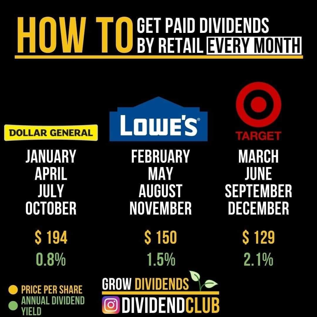 How To Get Paid Dividends By Retail Monthly Dividend Investing Investing Investing Money
