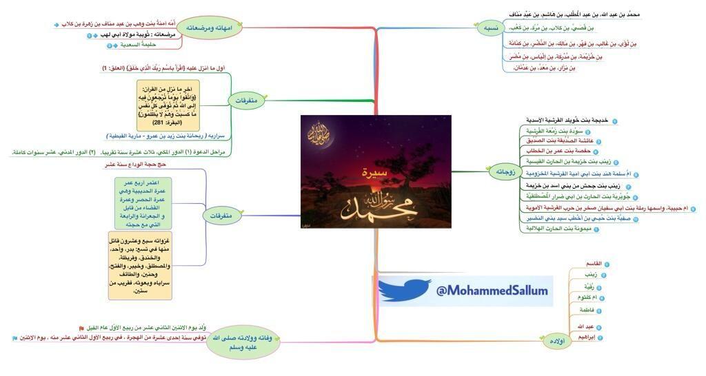 سيرة الرسول صلى الله عليه و اله و سلم مختصرة Knowledge Map Map Screenshot