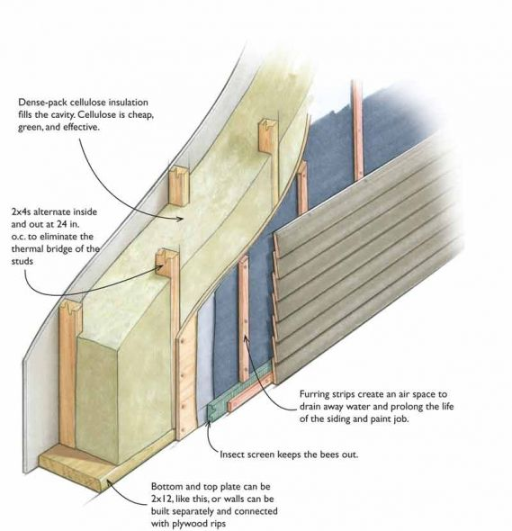 An Easy Way To Build A Thick Wall Is With Alternating Studs Double Stud Walls Make Lots Of Room For Insulation Stud Walls Passive House Design Osb Sheathing