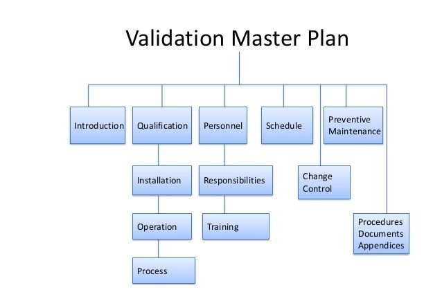 The Master Validation Plan - The Unwritten Requirements FDA - control plan