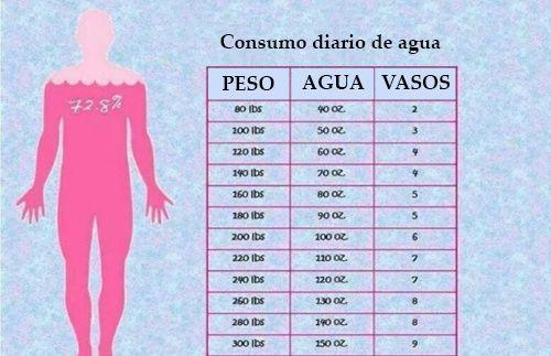 Cuánta Agua Necesitamos Beber Según Nuestro Peso Beber Agua Agua Para Adelgazar Aguas Para Bajar De Peso