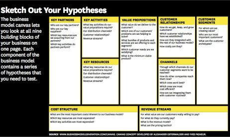 Hbr canvas business model canvas pinterest canvases harvard hbr canvas accmission