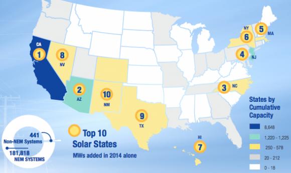 Here Are The Top 10 Solar Utilities In America Greentech Media Solar Solar Energy Energy