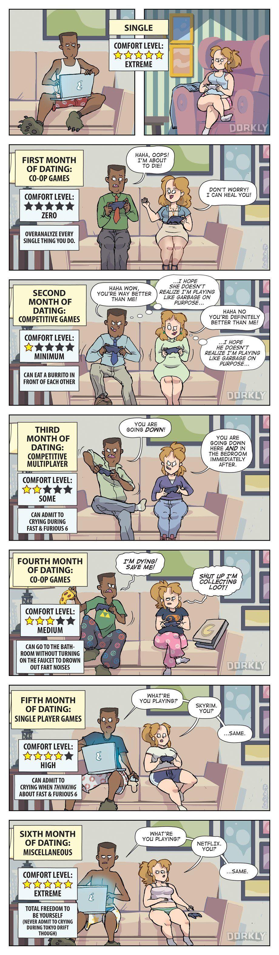dating progression timeline