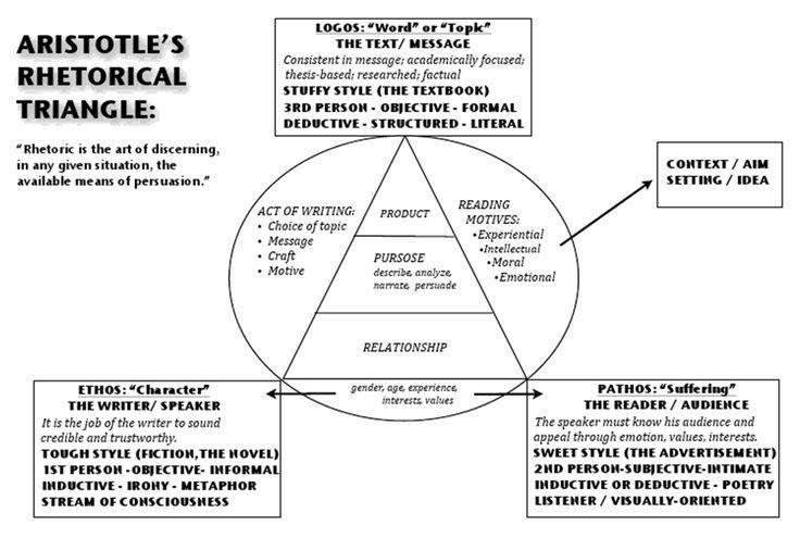 Rhetorical Triangle Google Search Rhetoric Rhetorical