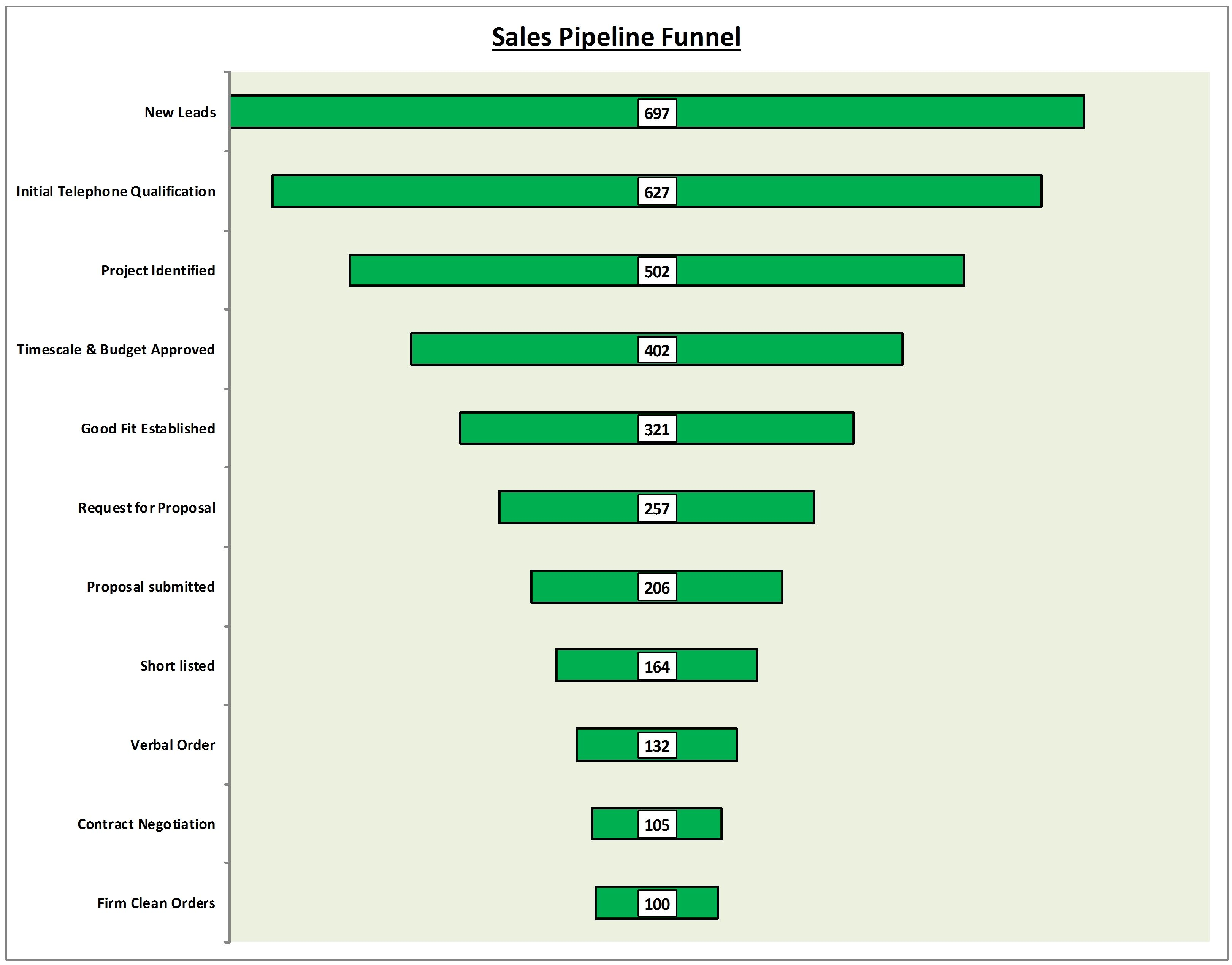 sales pipeline funnel graphic excel template now in business tools
