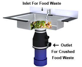 Under Sink Kitchen Waste Disposal Systems   kitchen waste disposal ...