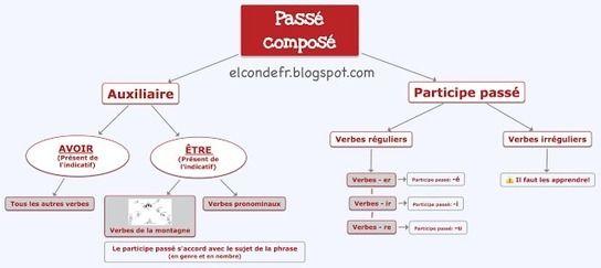Carte Heuristique Du Passe Compose Carte Mentale Passe Compose