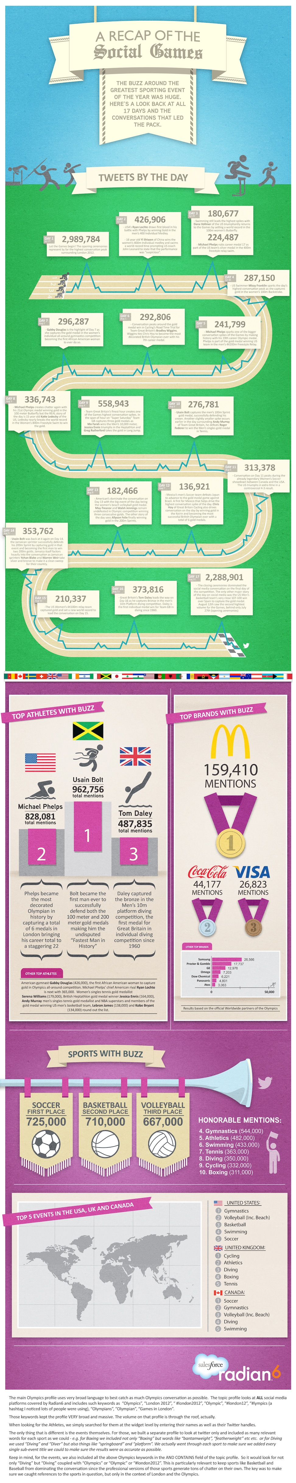 A Recap Of The Social Olympic Games Infographic Infographic Marketing Facebook Marketing Infographic Social Media Infographic