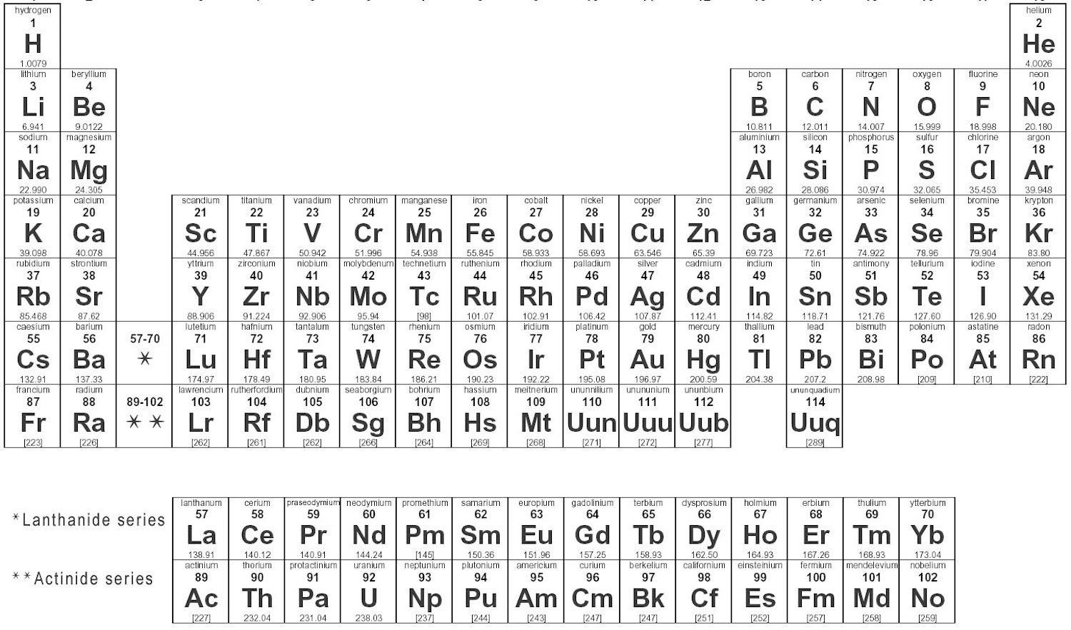 Image via blogspot chart or table pinterest periodic table i love this periodic table that gap makes it so much clearer that the lanthanide and actinide series belong in the table and are stuck underneath only to robcynllc Choice Image