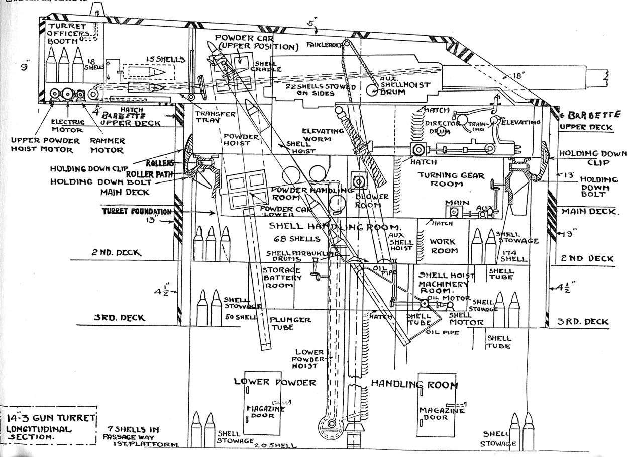 Longitudinal    diagram    of a main battery 14inch gun turret