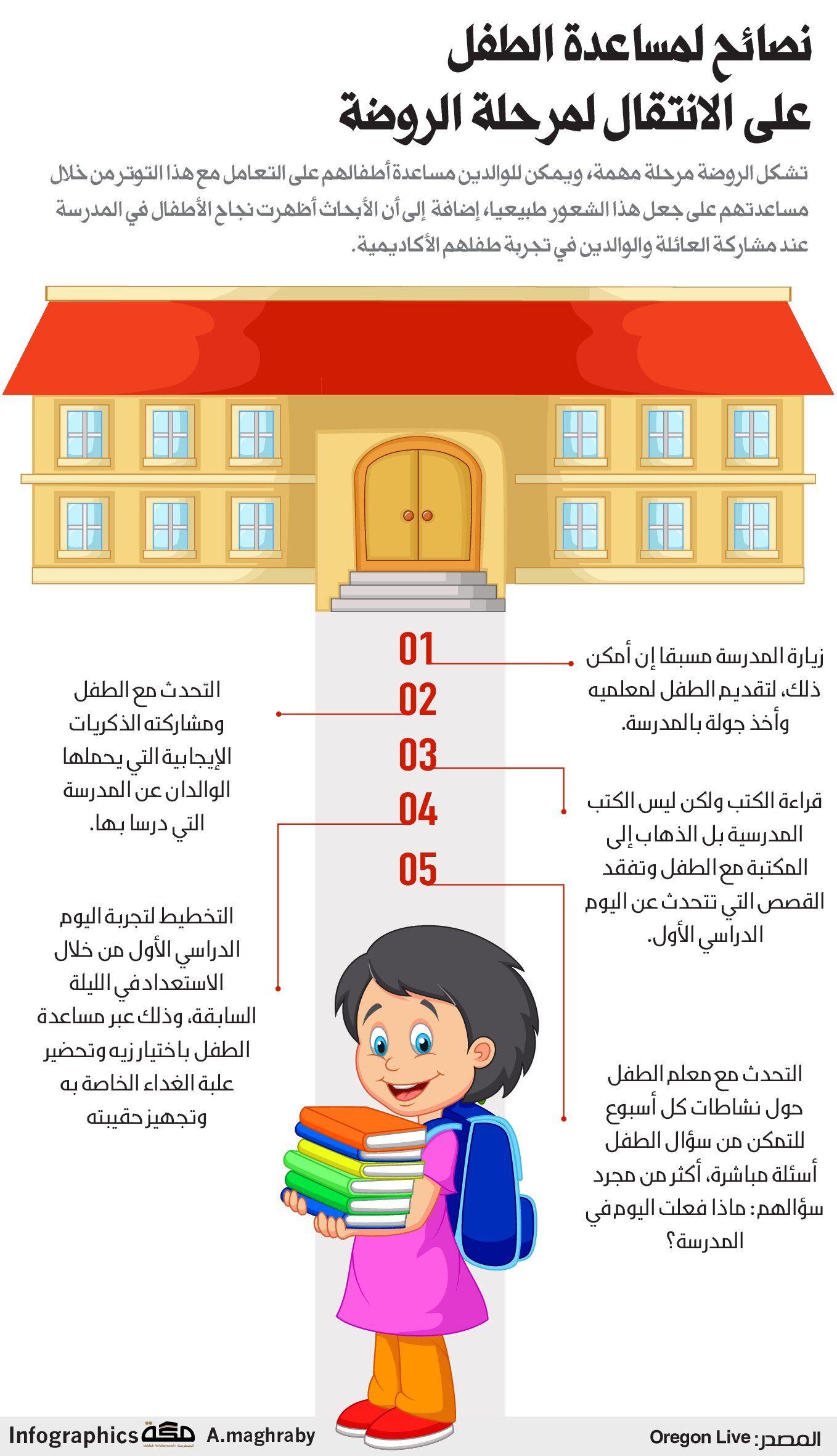 نصائح لمساعدة الطفل على الانتقال لمرحلة الروضة صحيفةـمكة انفوجرافيك مجتمع School Library Family Guy Infographic