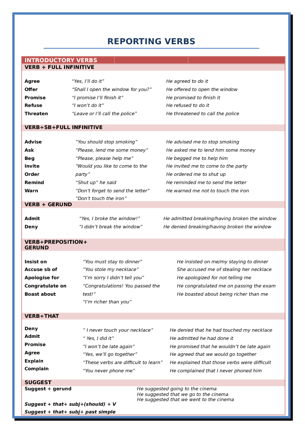 Reporting Verbs Reported Speech Verb Report