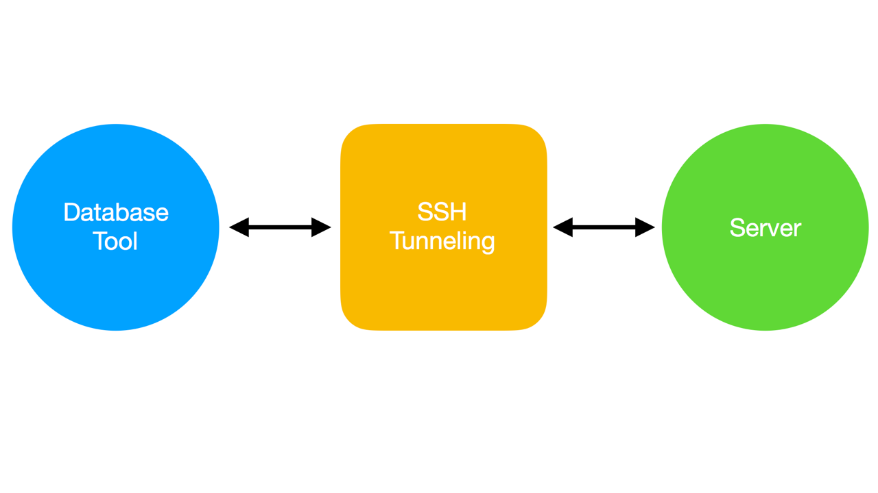 How Using Ssh Tunneling In Database Tools Might Leak Your