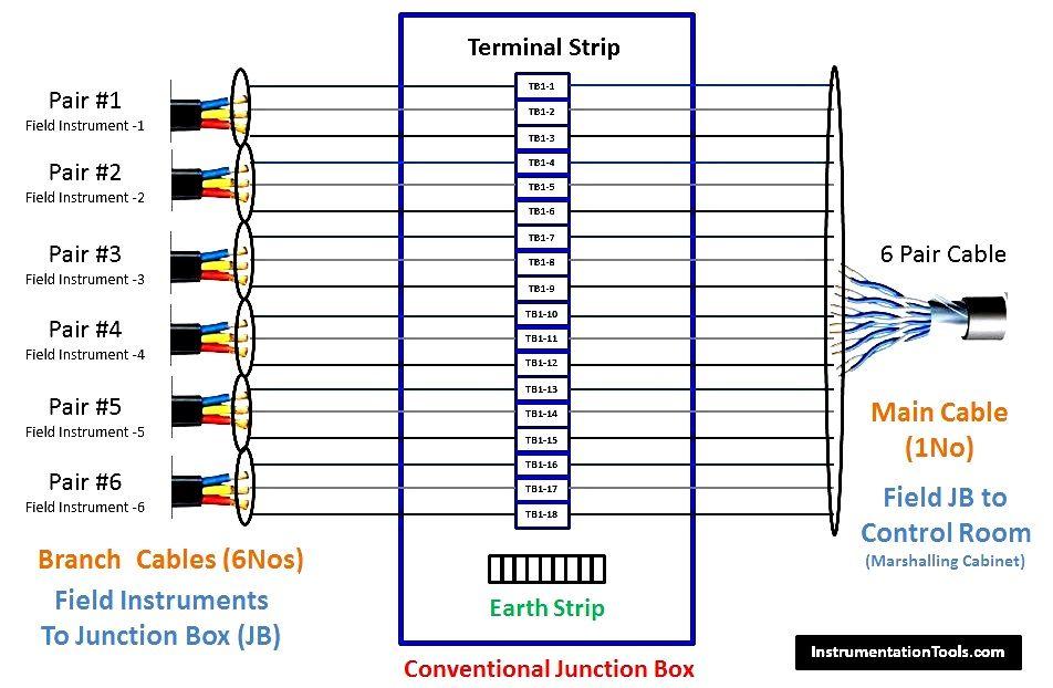 4 20ma Junction Box Versus Fieldbus Ff Junction Box Junction Boxes Junction Electrical Installation
