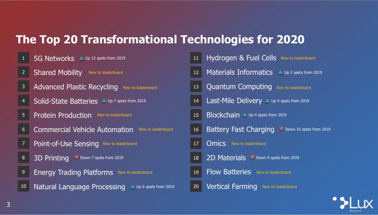 The Top 20 Transformational Technologies For 2020 Digital Transformation Quantum Computer Technology