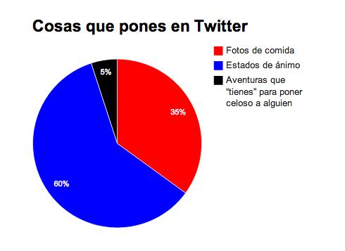 Cosas que pones en Twitter