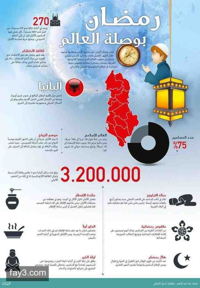 انفوجرافيك عن رمضان في ألبانيا Qoutes Map