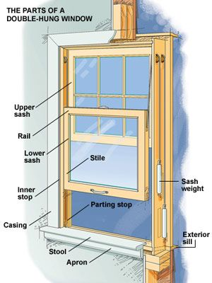 Window Materials Vinyl Fiberglass Wood And Clad Window Construction Double Hung Windows Window Repair