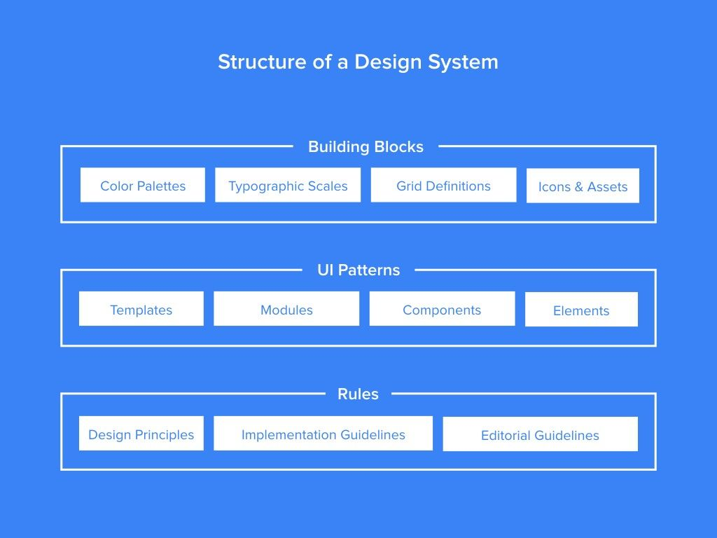 Design Systems Sprint 1 The Interface Inventory With Images