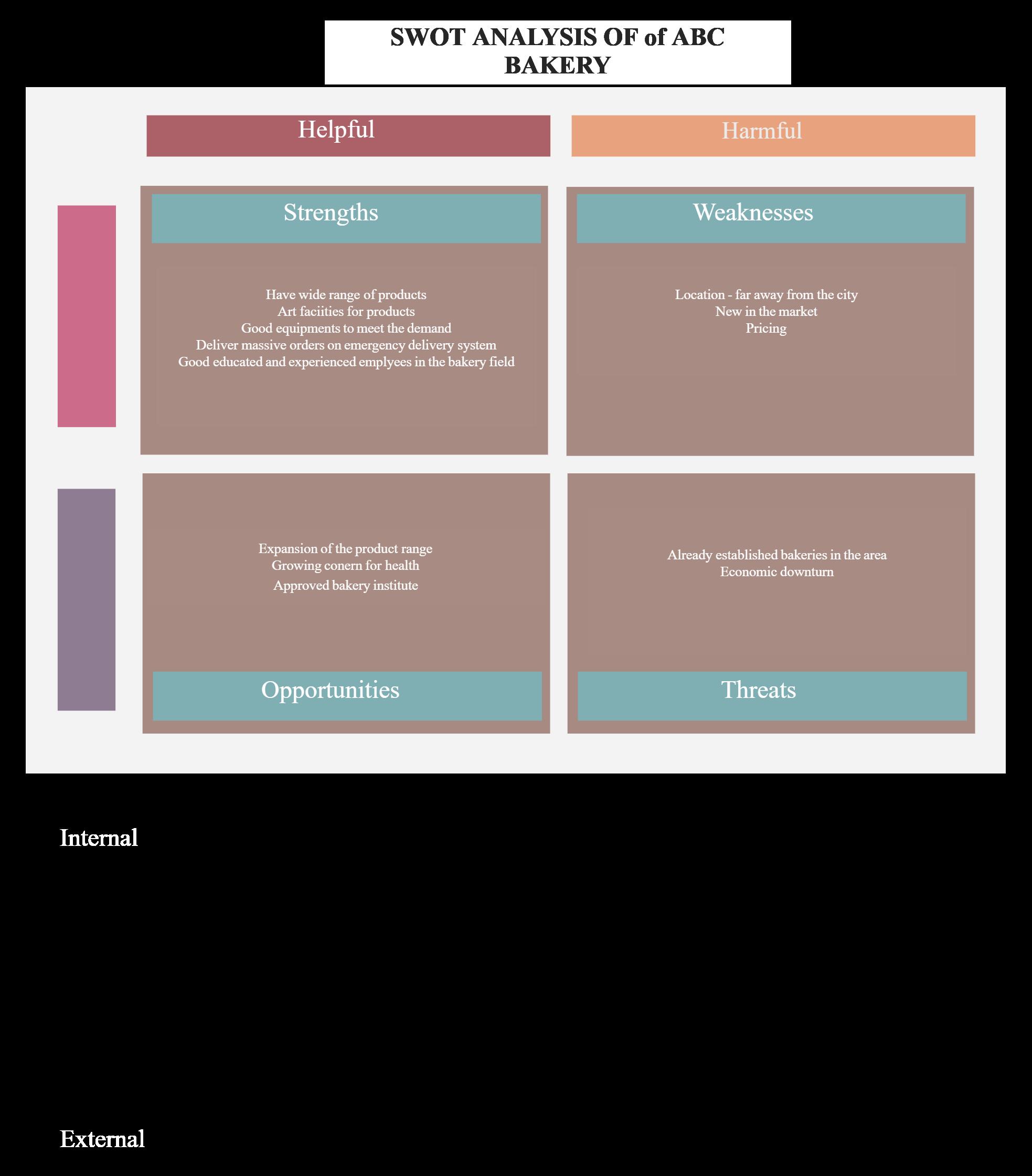 Demo Start in 2020 Bakery business plan, Swot analysis