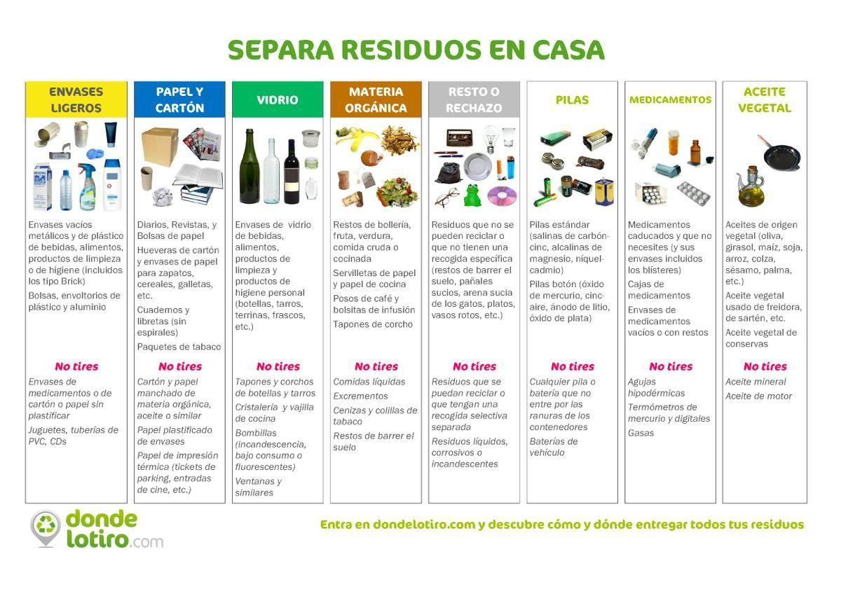 Importancia Del Reciclaje Cómo Podemos Separar Los Residuos En Casa Ecología Separar Basura Reciclaje Basura Reciclar Basura