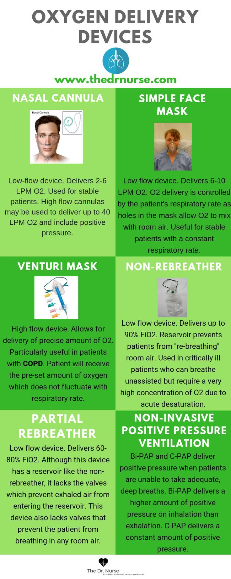 Click through for the downloadable version of this quick reference guide. Nursing | Nursing school | Nursing student | Oxygen delivery devices | Respiratory #nursingstudents