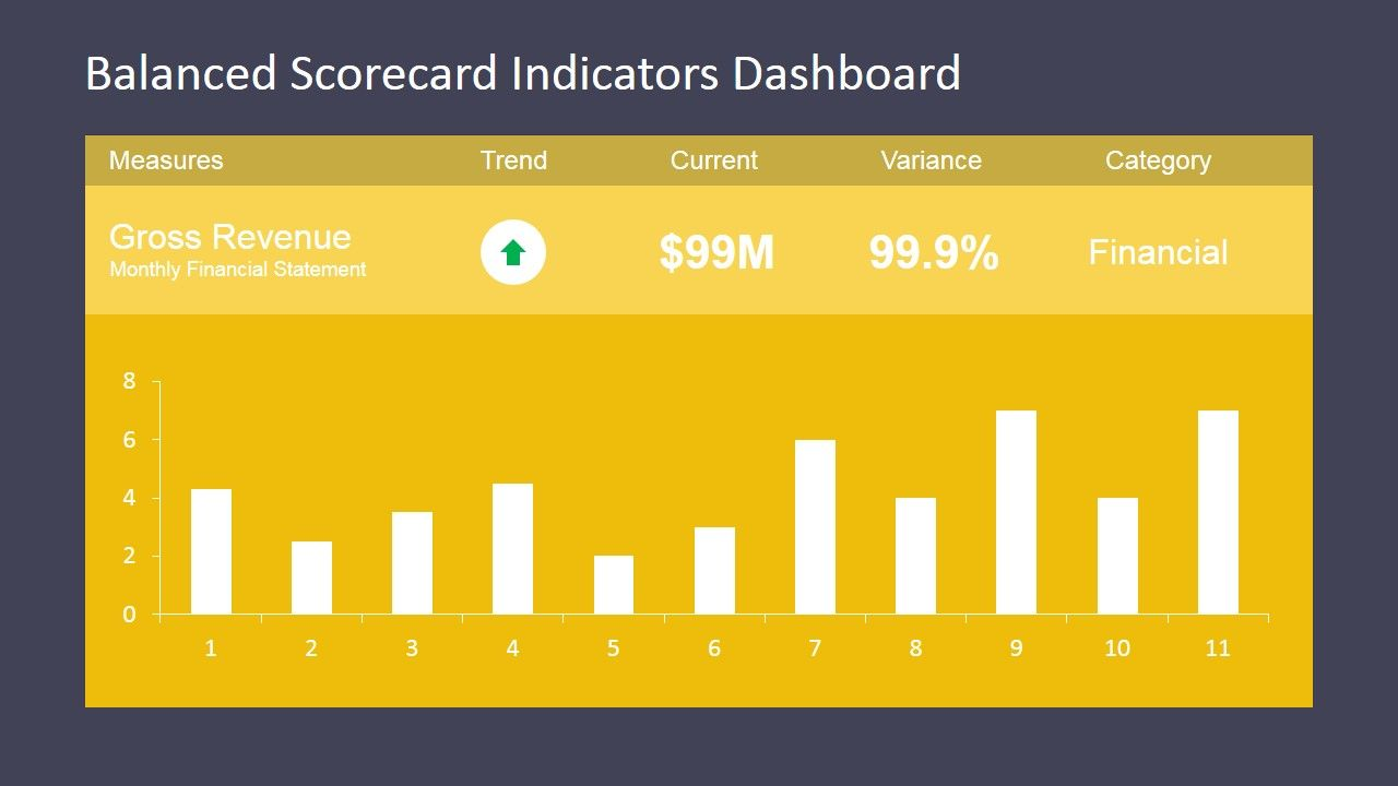 Balanced Scorecard Indicators Dashboard With Images Dashboard