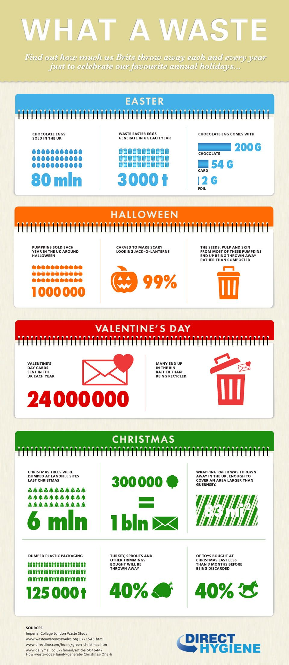 Holiday WASTE Learn more about recycling and its effects
