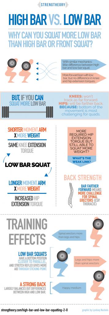 Low Bar Squat Diagram House Wiring Diagram Symbols