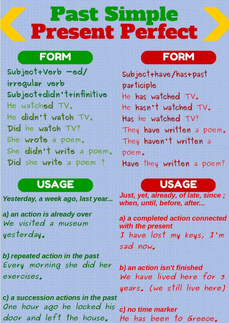 Past Simple and Present Perfect | Pinterest | English grammar ...