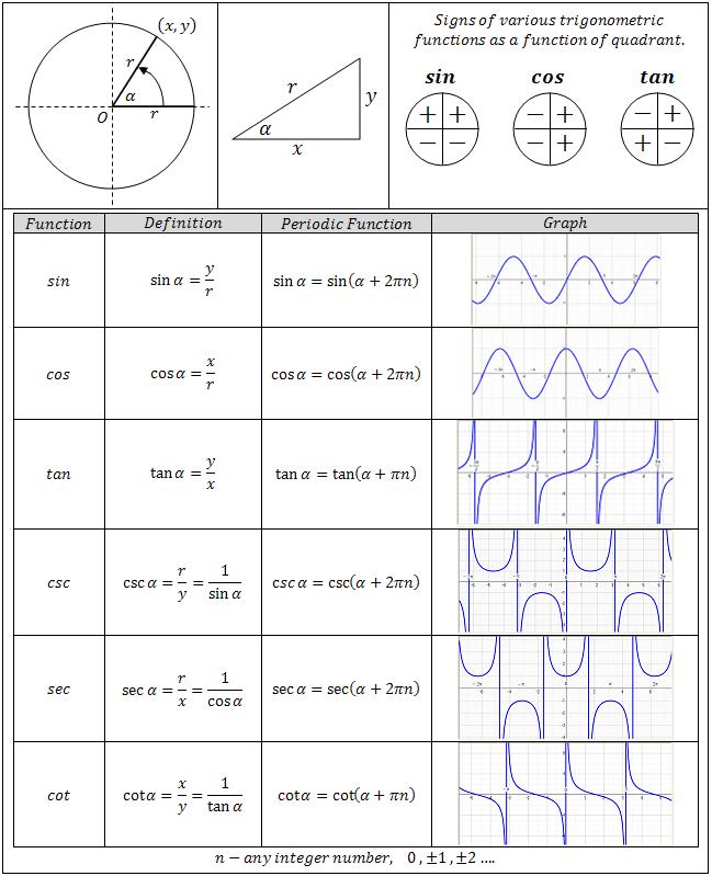 trig functions chart   Trigonometric Equations Center   math ...