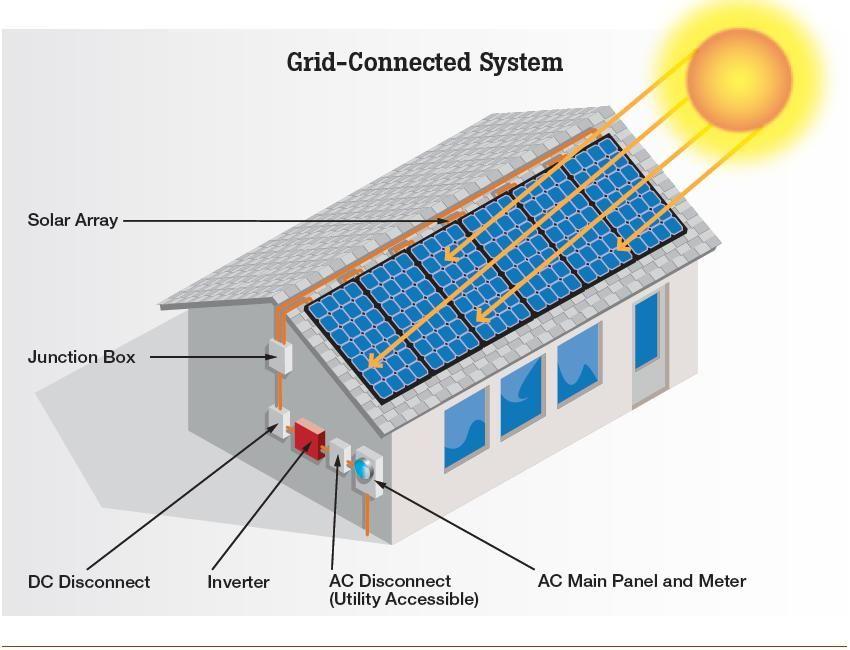 Designnewhouse Com Solar Energy Solutions Solar Solar Pool Heating