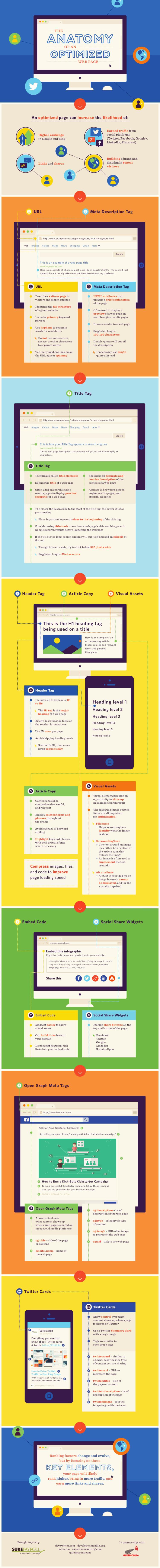 Anatomia di una pagina ottimizzata #Infografica #SEO