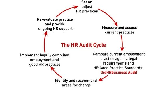 Hr Audit Process  My Style