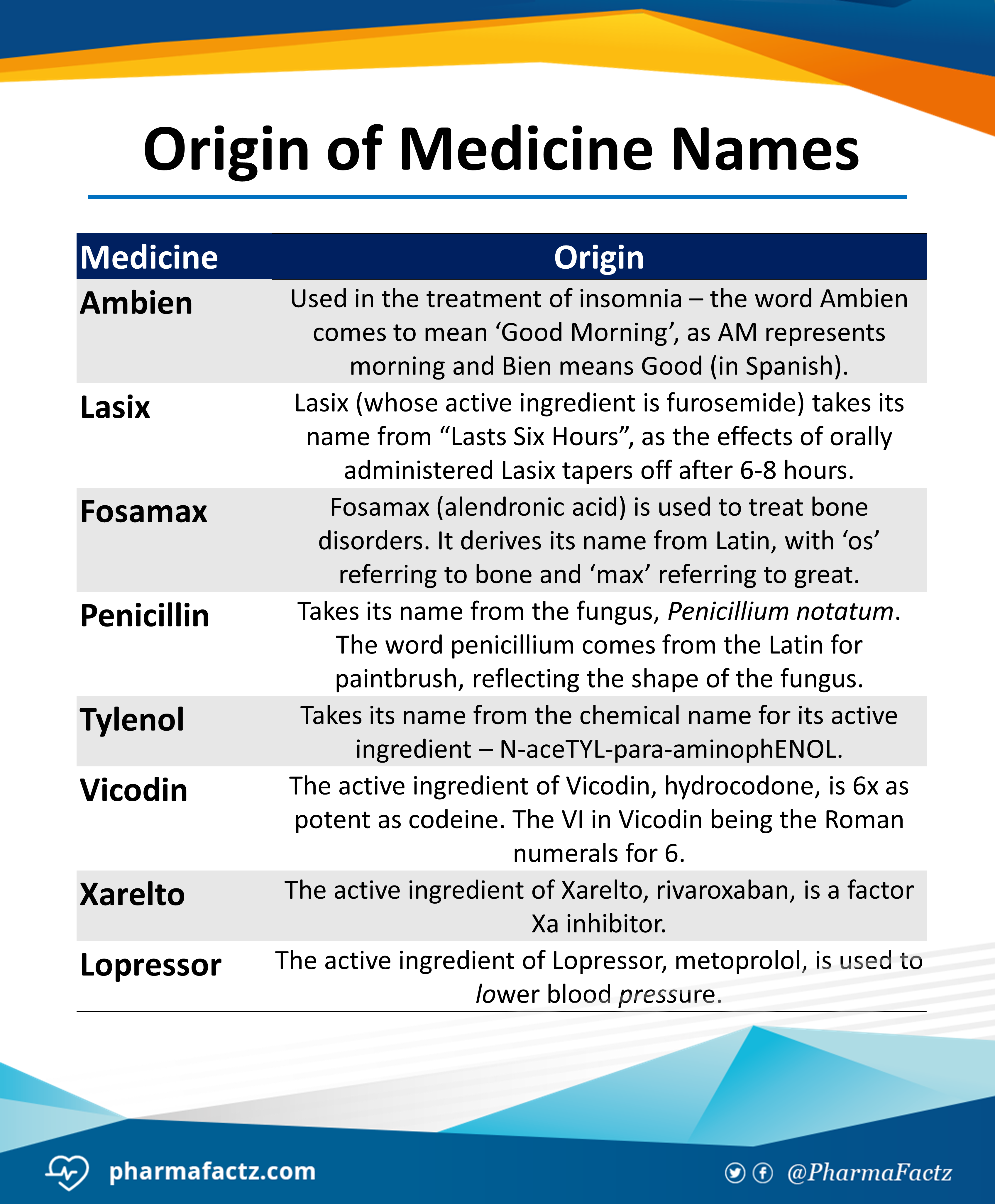 Origin of Medicine Names Medical symptoms, Medicine