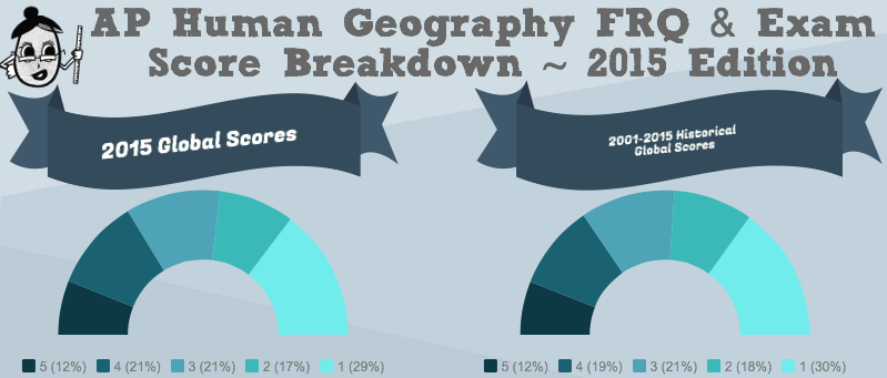 2015 ap human geography score breakdown aphg test info 2015 ap human geography score breakdown publicscrutiny Images