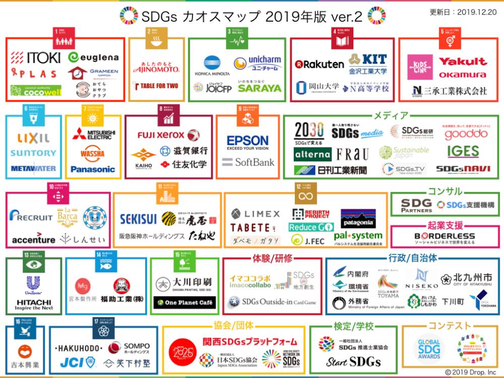 日本初 Sdgsカオスマップ2019を作ってみました Sdgs Media カオス サステナブル 取り組み