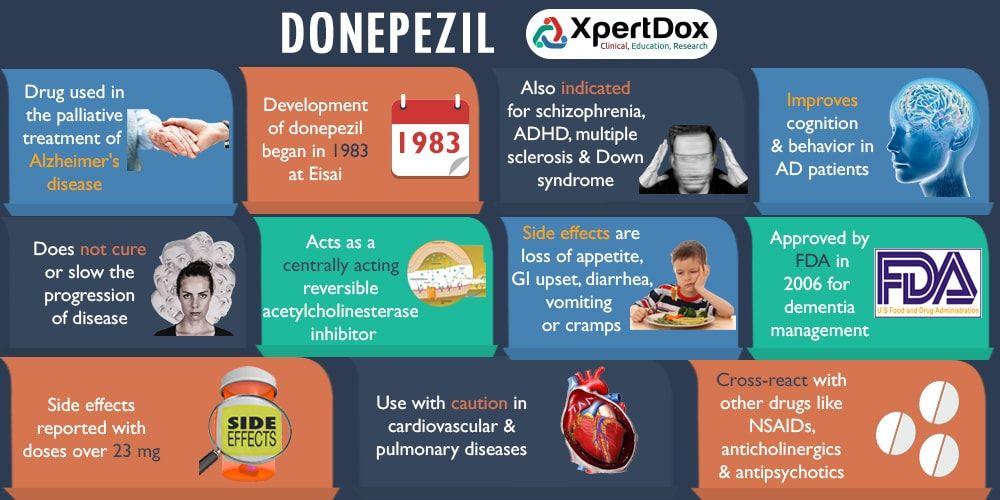 Buy Cheap Donepezil Online