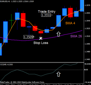 Indicators designed specifically for forex